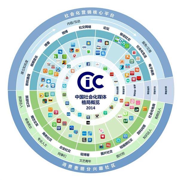 中国社会化媒体格局