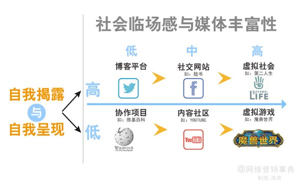社会化媒体类型