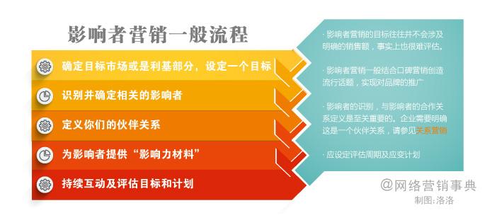 影响者营销流程和策略
